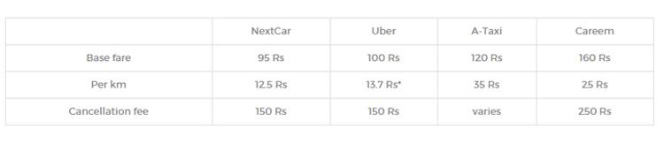 Next rates comparison